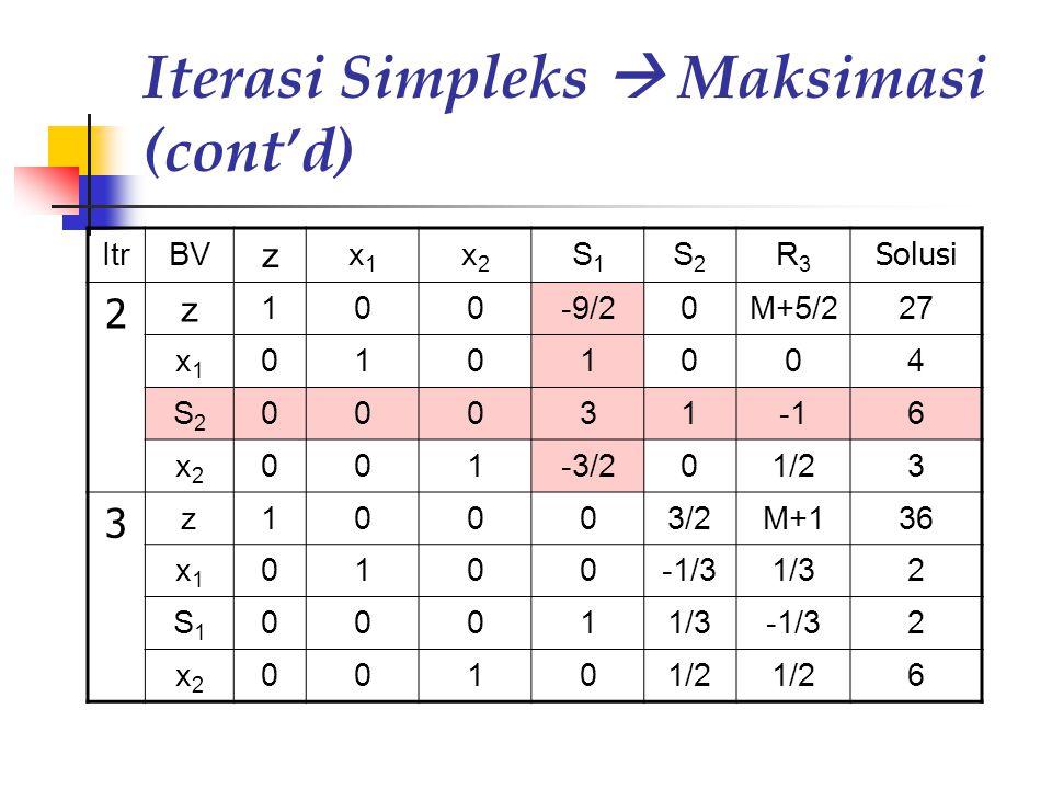 Iterasi Simpleks  Maksimasi (cont'd)