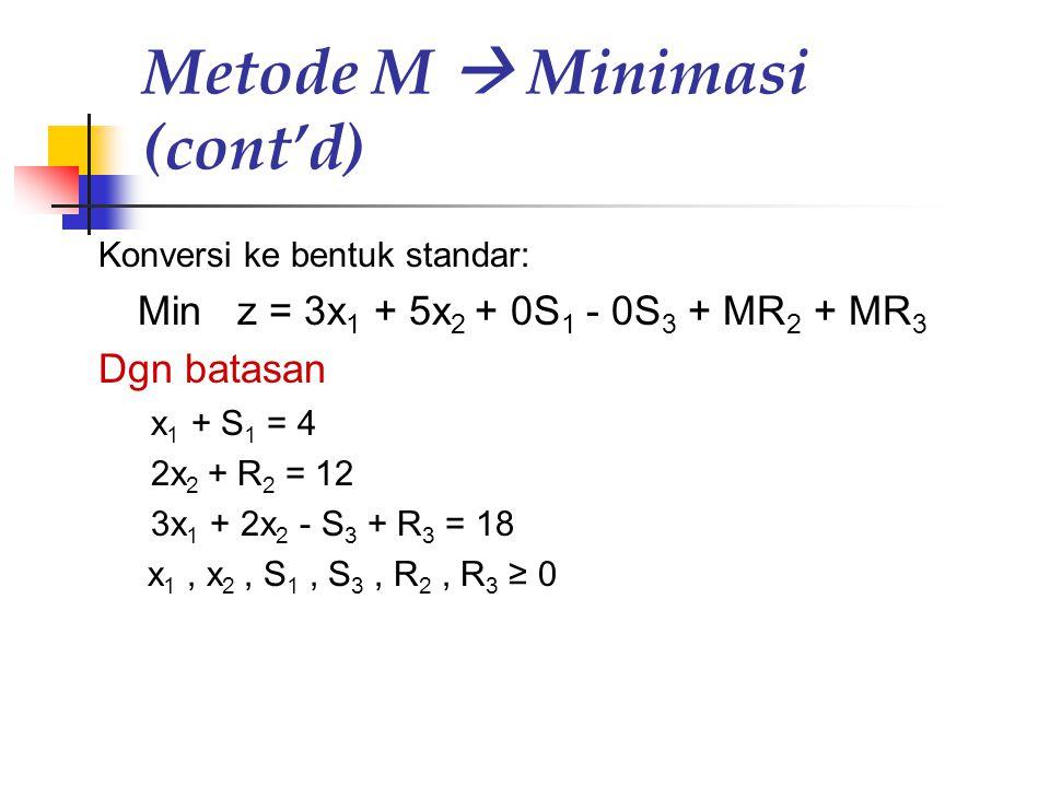 Metode M  Minimasi (cont'd)