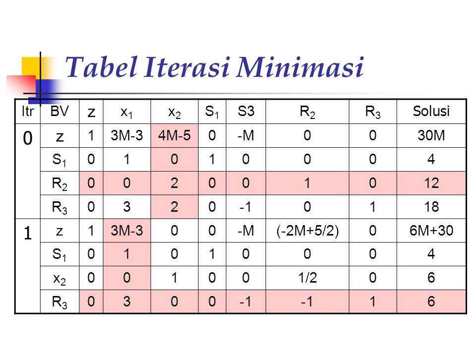 Tabel Iterasi Minimasi