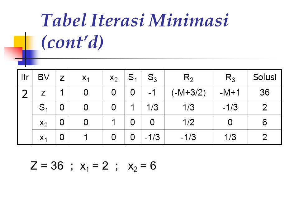 Tabel Iterasi Minimasi (cont'd)