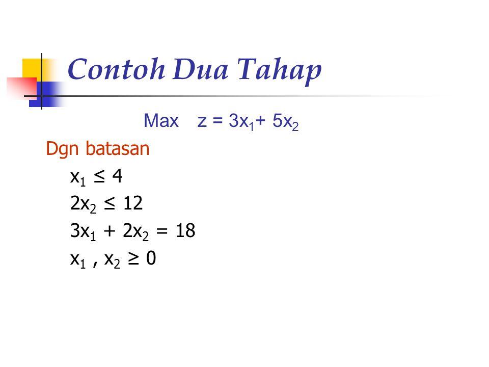 Contoh Dua Tahap Max z = 3x1+ 5x2 Dgn batasan x1 ≤ 4 2x2 ≤ 12