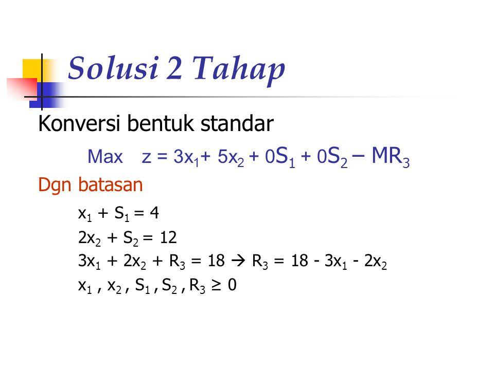 Solusi 2 Tahap Konversi bentuk standar