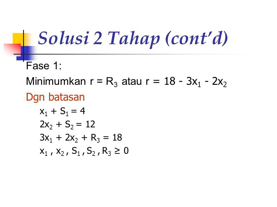 Solusi 2 Tahap (cont'd) Fase 1: