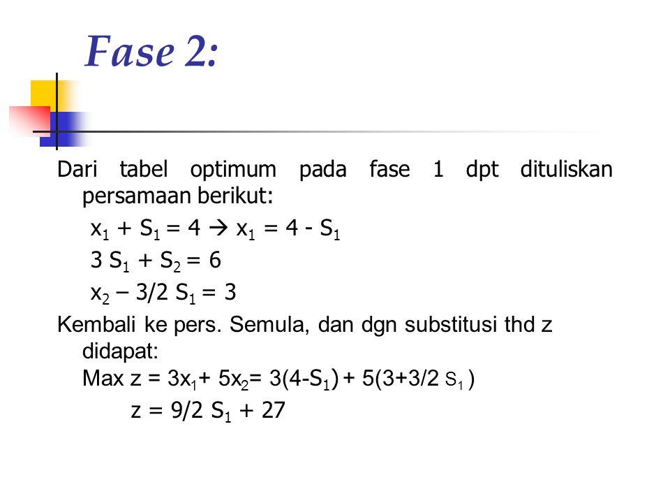 Fase 2: Dari tabel optimum pada fase 1 dpt dituliskan persamaan berikut: x1 + S1 = 4  x1 = 4 - S1.