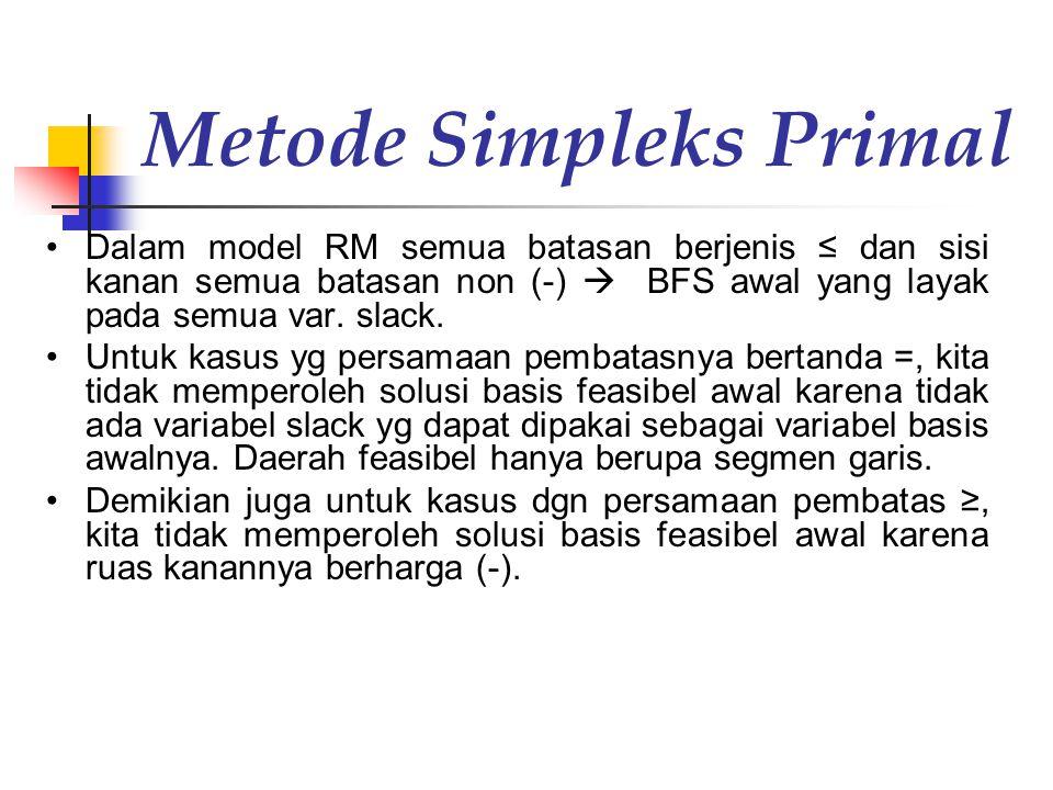Metode Simpleks Primal