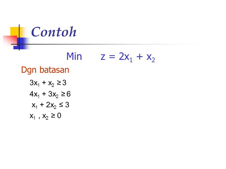 Contoh Min z = 2x1 + x2 Dgn batasan 3x1 + x2 ≥ 3 4x1 + 3x2 ≥ 6