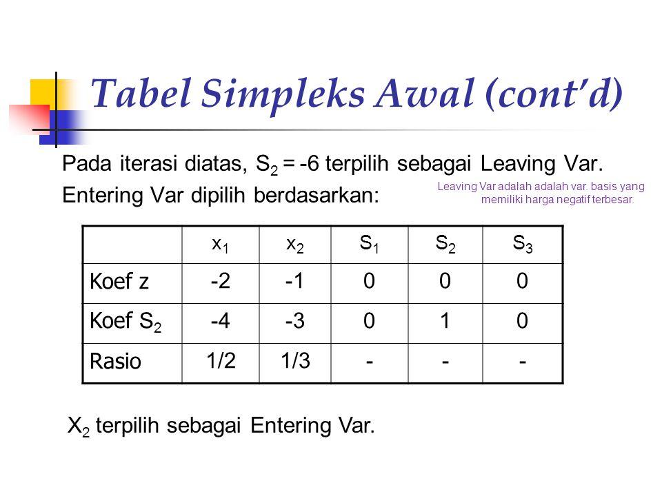 Tabel Simpleks Awal (cont'd)
