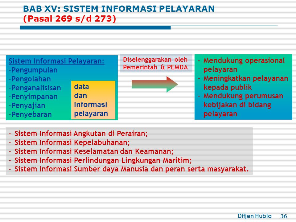 BAB XV: SISTEM INFORMASI PELAYARAN (Pasal 269 s/d 273)