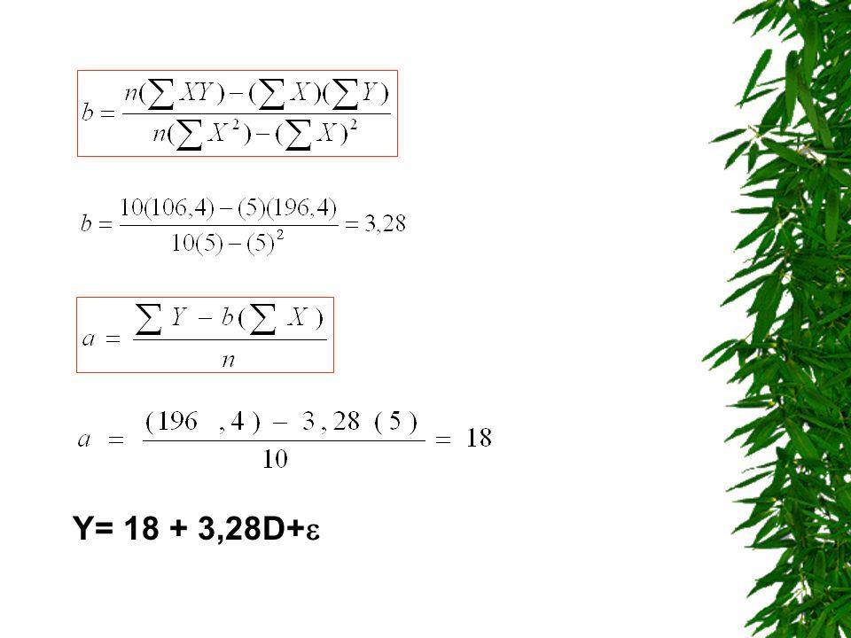Y= 18 + 3,28D+