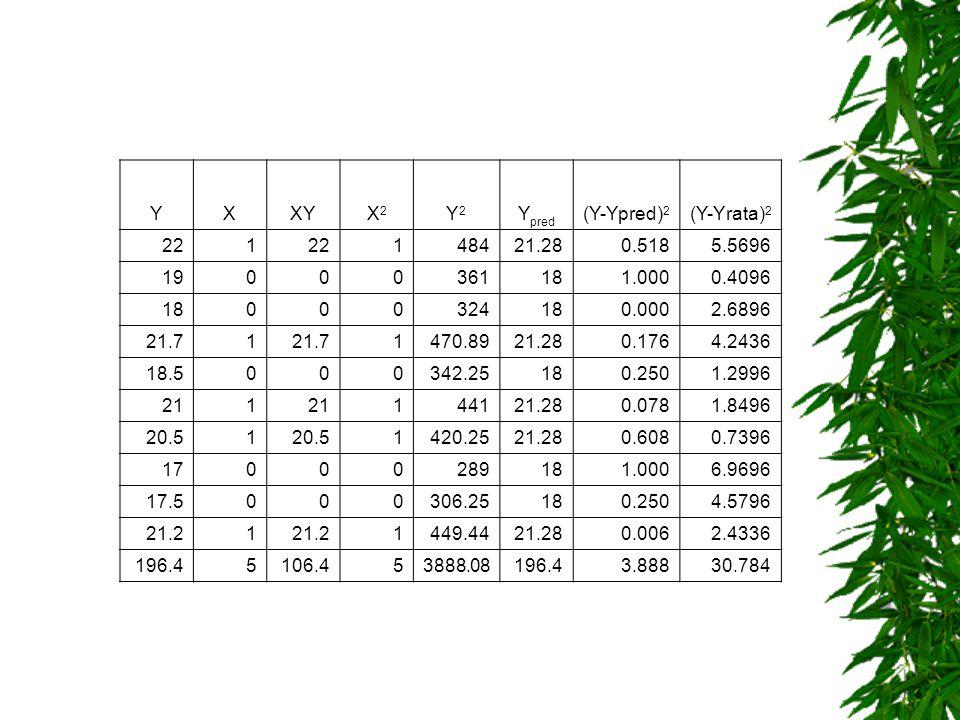 Y X. XY. X2. Y2. Ypred. (Y-Ypred)2. (Y-Yrata)2. 22. 1. 484. 21.28. 0.518. 5.5696. 19. 361.