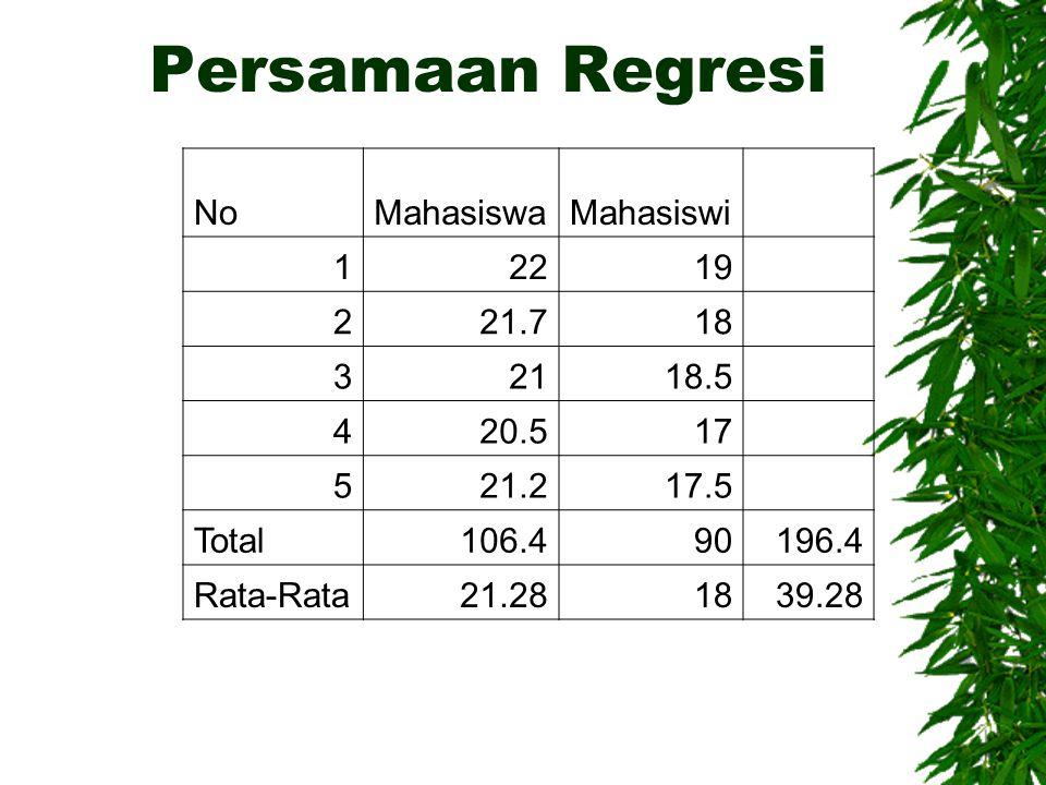 Persamaan Regresi No Mahasiswa Mahasiswi 1 22 19 2 21.7 18 3 21 18.5 4