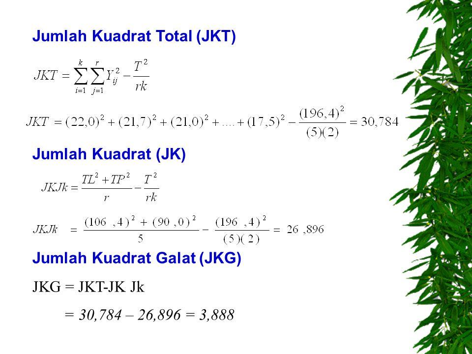 Jumlah Kuadrat Total (JKT)