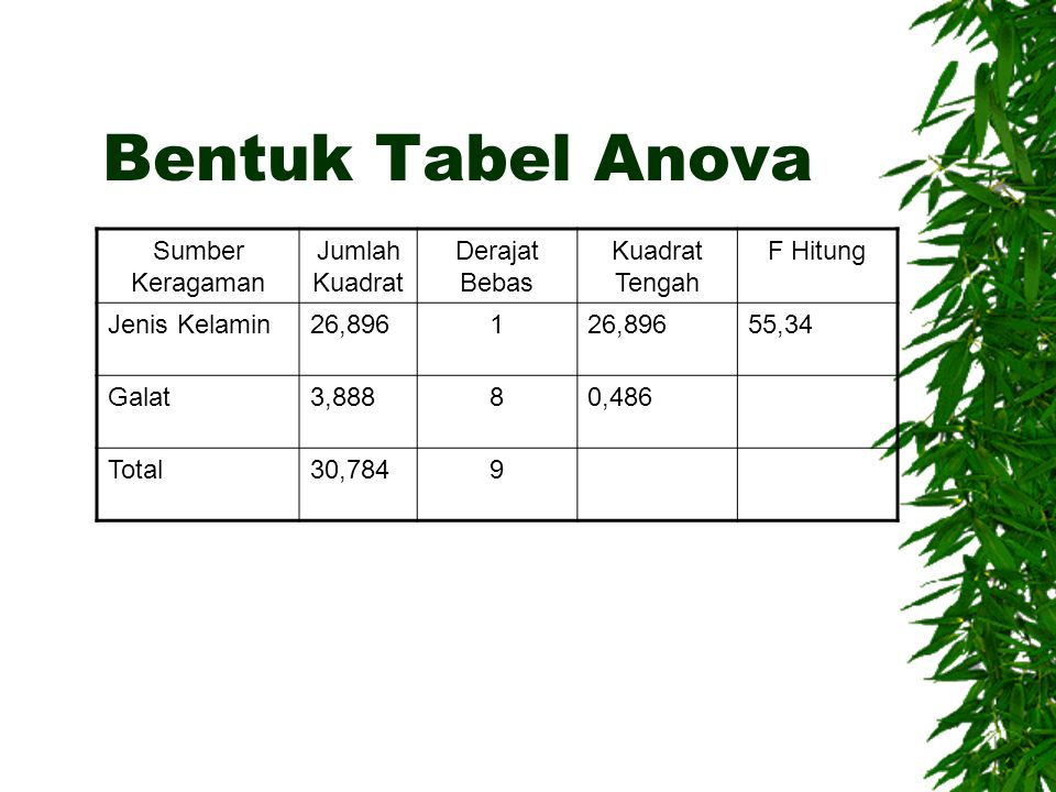 Bentuk Tabel Anova Sumber Keragaman Jumlah Kuadrat Derajat Bebas
