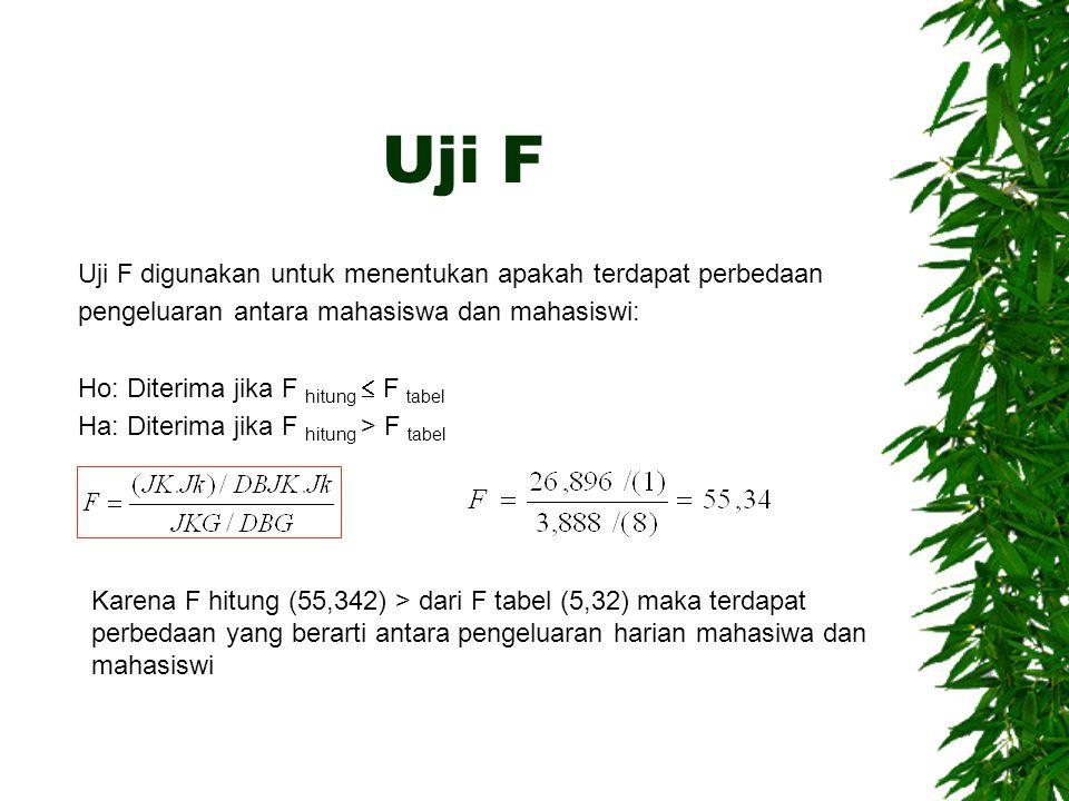 Uji F Uji F digunakan untuk menentukan apakah terdapat perbedaan pengeluaran antara mahasiswa dan mahasiswi:
