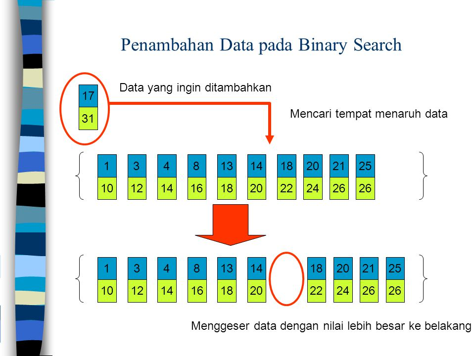 Penambahan Data pada Binary Search
