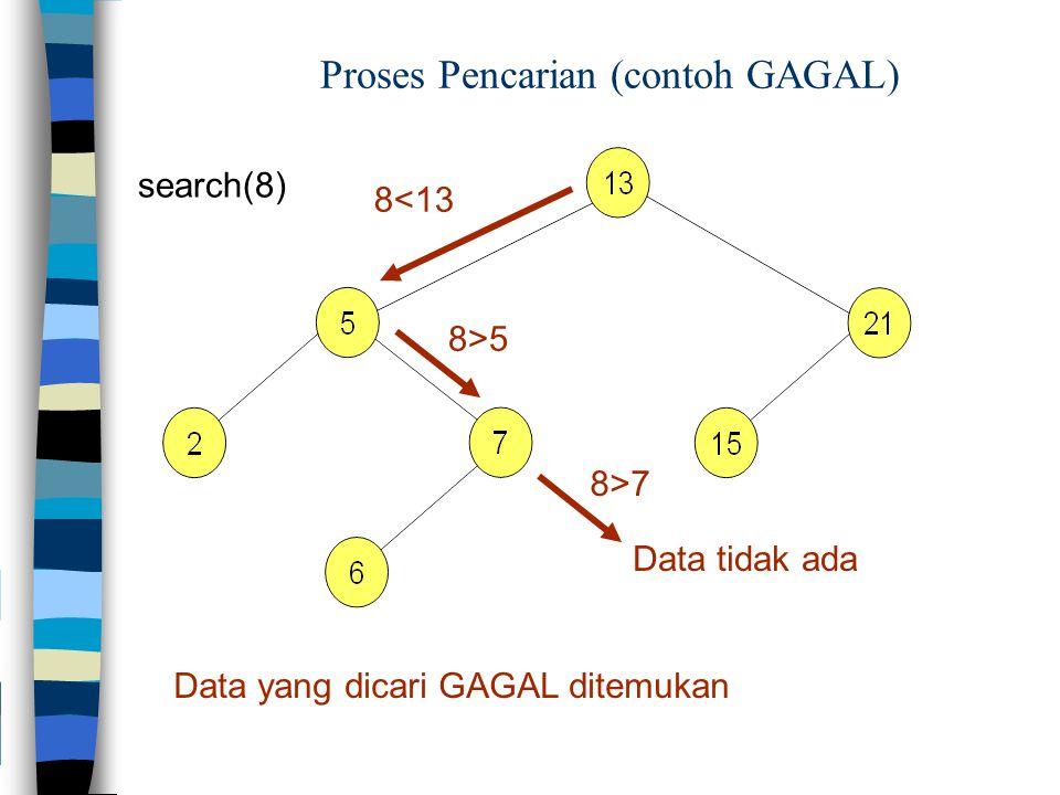 Proses Pencarian (contoh GAGAL)