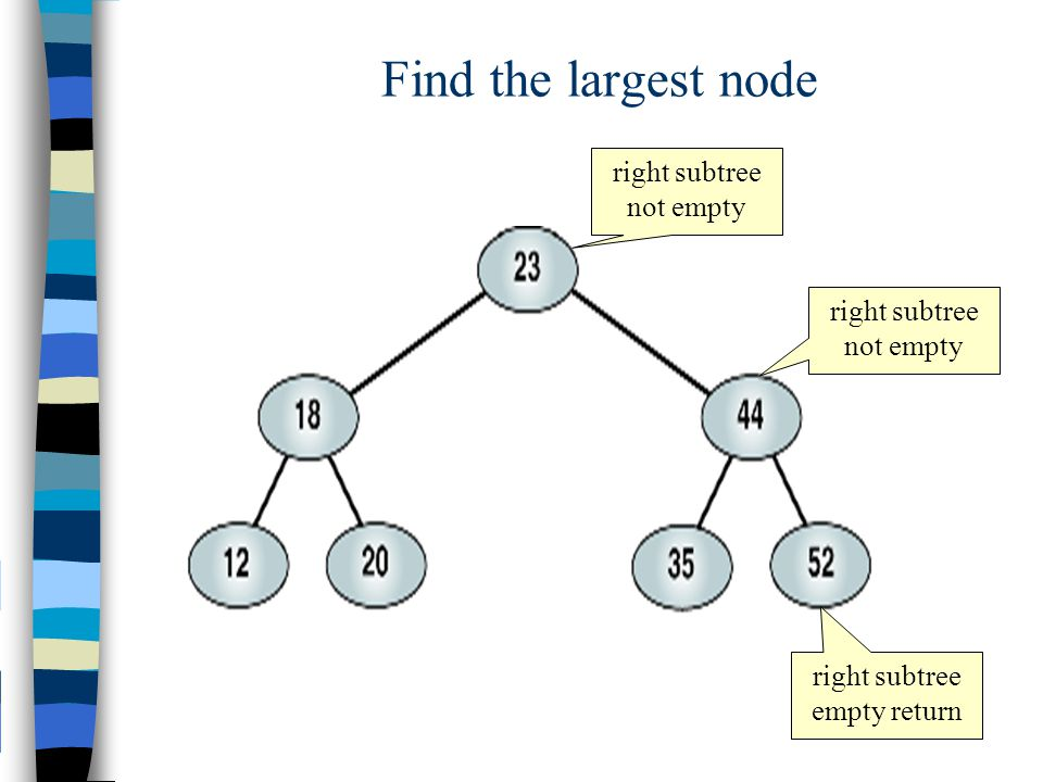 Find the largest node right subtree not empty right subtree not empty