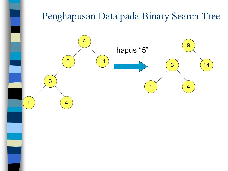 Penghapusan Data pada Binary Search Tree