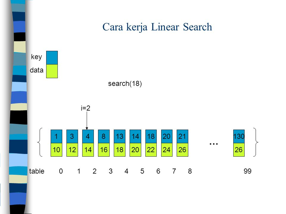 Cara kerja Linear Search
