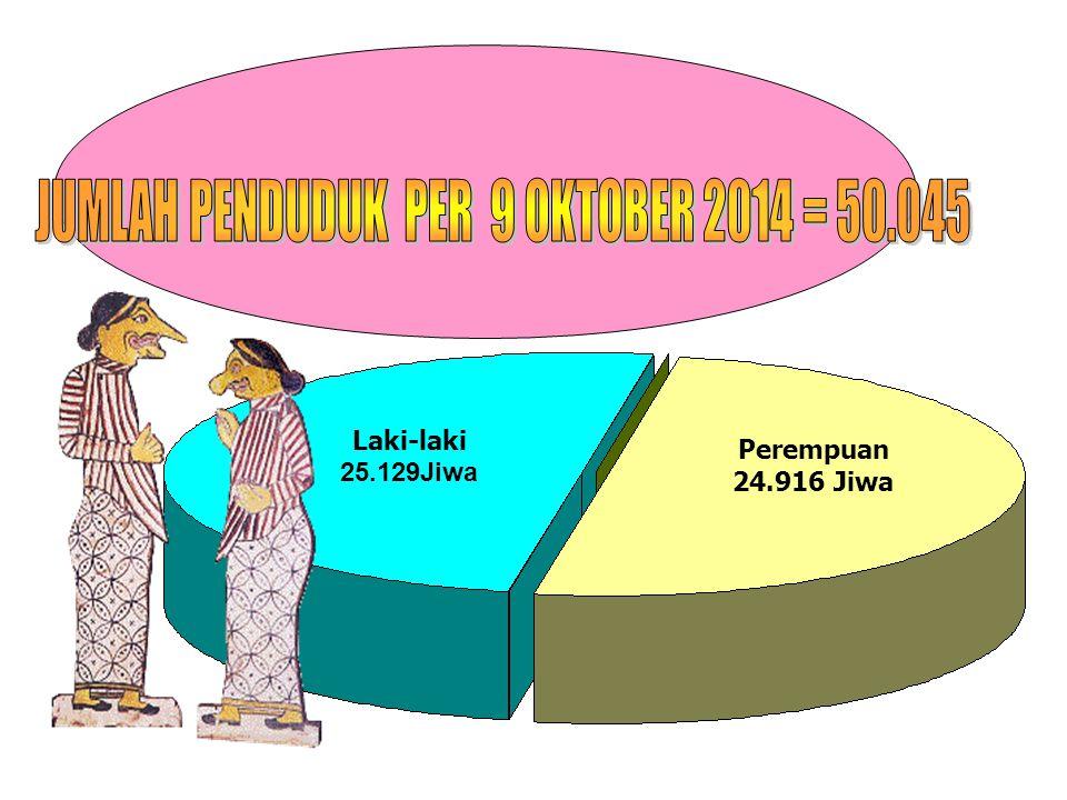 JUMLAH PENDUDUK PER 9 OKTOBER 2014 = 50.045
