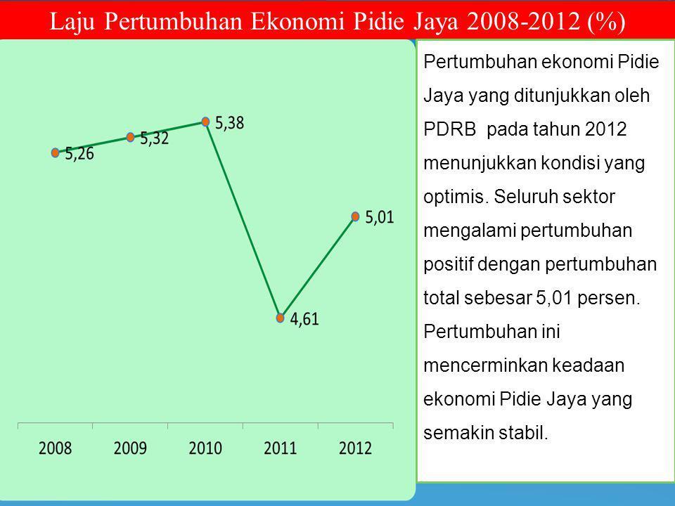 Laju Pertumbuhan Ekonomi Pidie Jaya 2008-2012 (%)