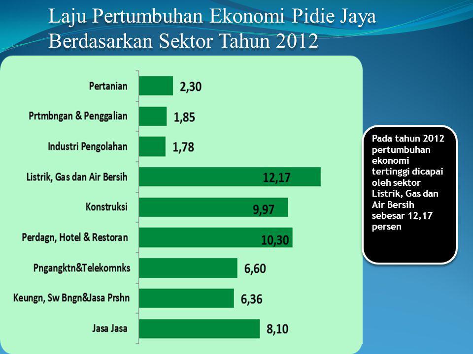 Laju Pertumbuhan Ekonomi Pidie Jaya Berdasarkan Sektor Tahun 2012