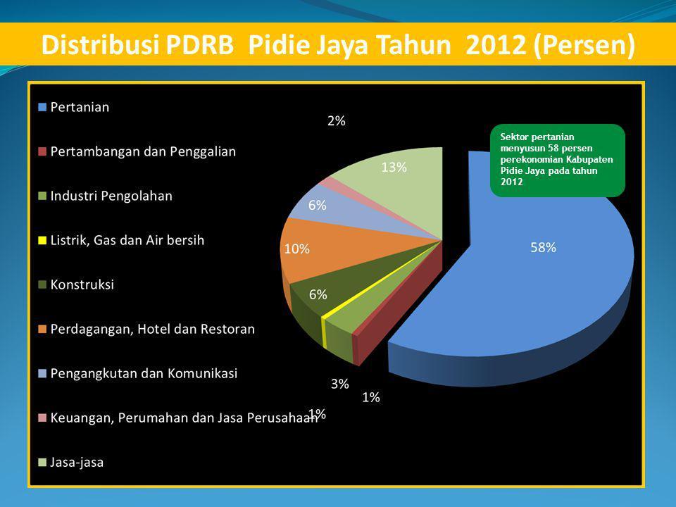 Distribusi PDRB Pidie Jaya Tahun 2012 (Persen)