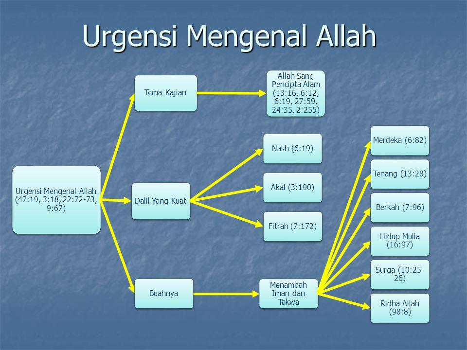 Urgensi Mengenal Allah