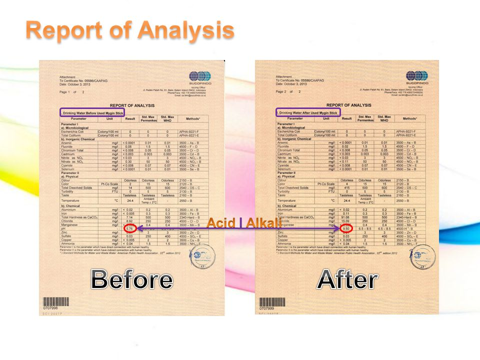 Report of Analysis Acid I Alkali Before After