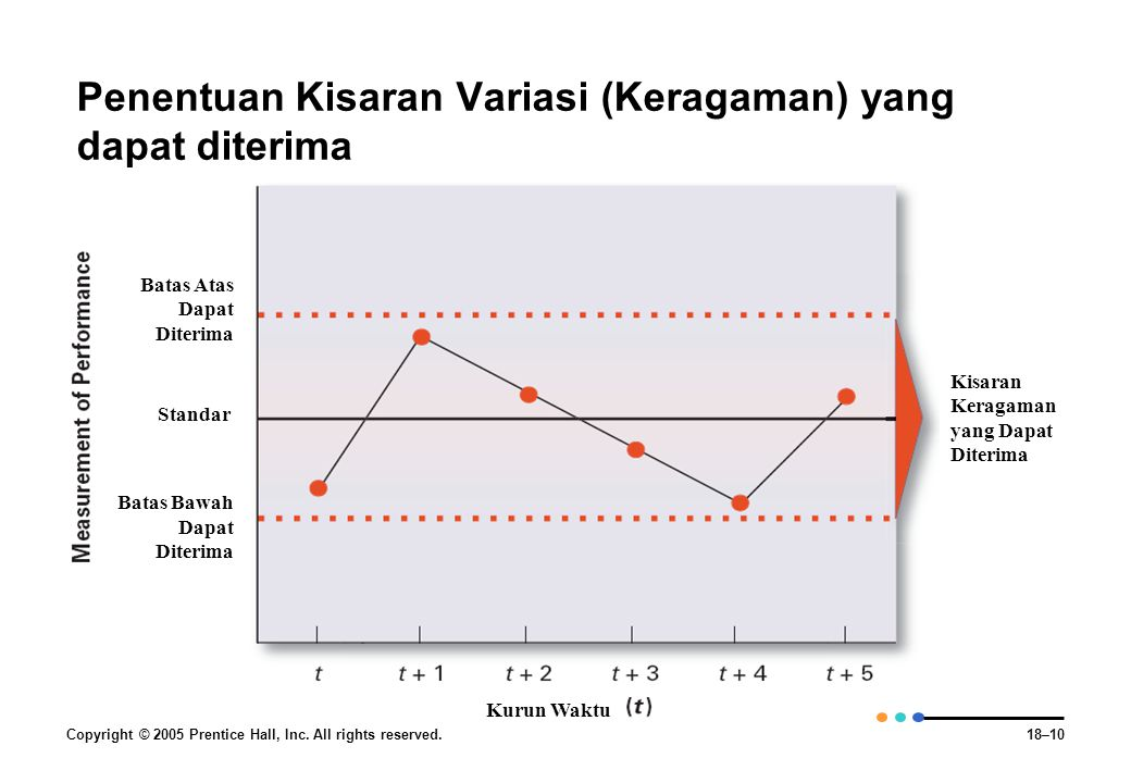 Penentuan Kisaran Variasi (Keragaman) yang dapat diterima