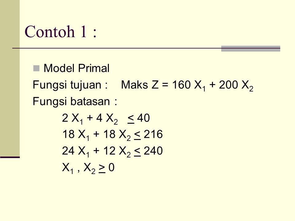 Contoh 1 : Model Primal Fungsi tujuan : Maks Z = 160 X1 + 200 X2