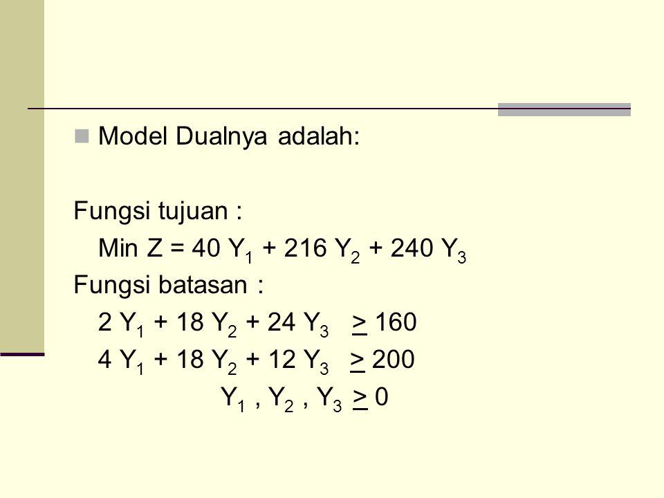 Model Dualnya adalah: Fungsi tujuan : Min Z = 40 Y1 + 216 Y2 + 240 Y3. Fungsi batasan : 2 Y1 + 18 Y2 + 24 Y3 > 160.