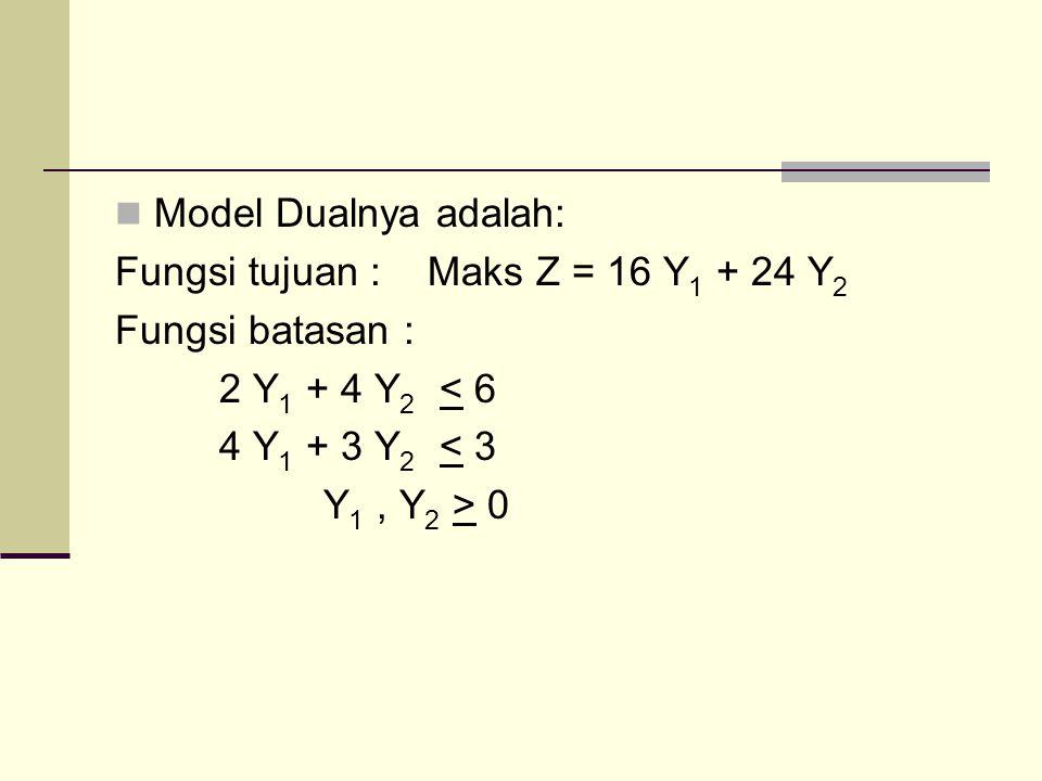 Model Dualnya adalah: Fungsi tujuan : Maks Z = 16 Y1 + 24 Y2. Fungsi batasan : 2 Y1 + 4 Y2 < 6. 4 Y1 + 3 Y2 < 3.