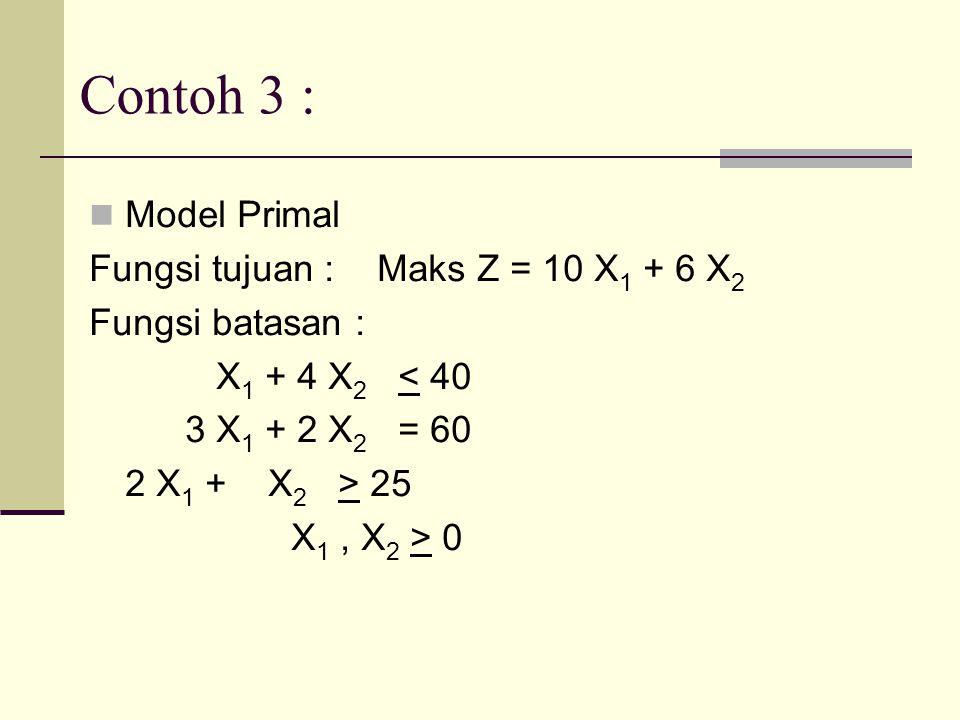 Contoh 3 : Model Primal Fungsi tujuan : Maks Z = 10 X1 + 6 X2