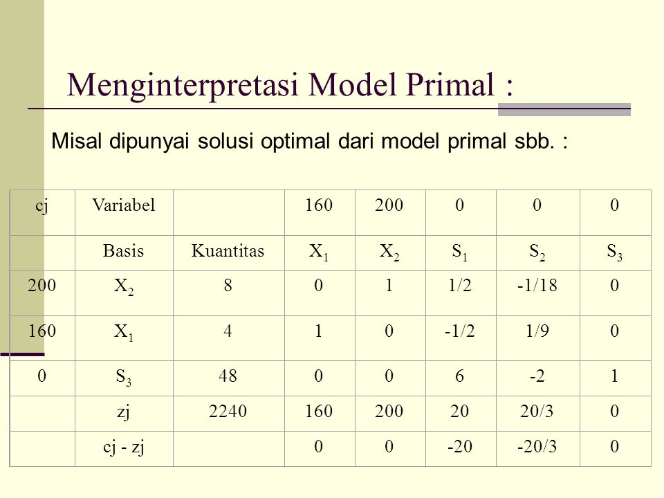 Menginterpretasi Model Primal :