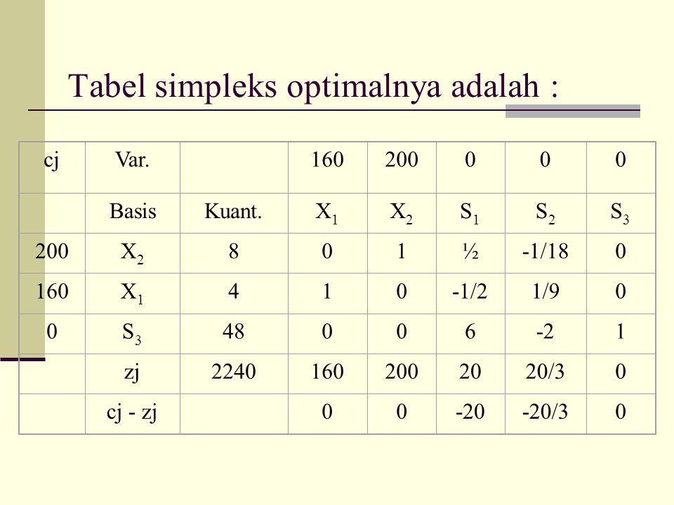 Tabel simpleks optimalnya adalah :