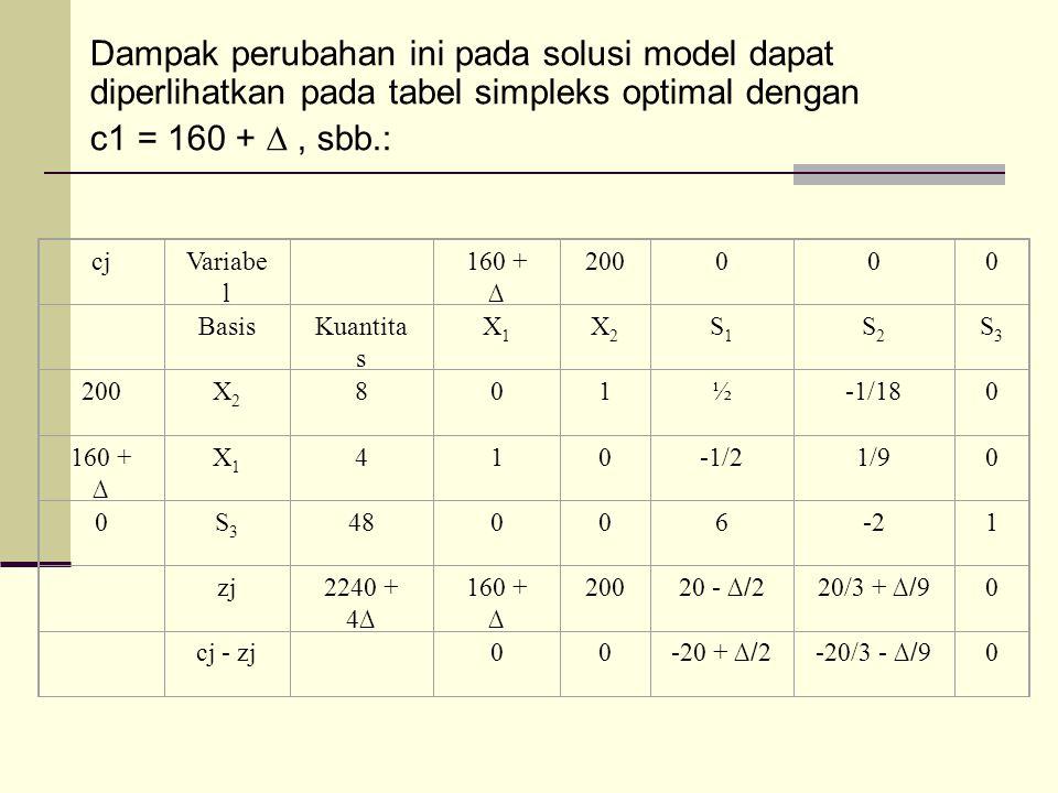 Dampak perubahan ini pada solusi model dapat diperlihatkan pada tabel simpleks optimal dengan c1 = 160 + ∆ , sbb.: