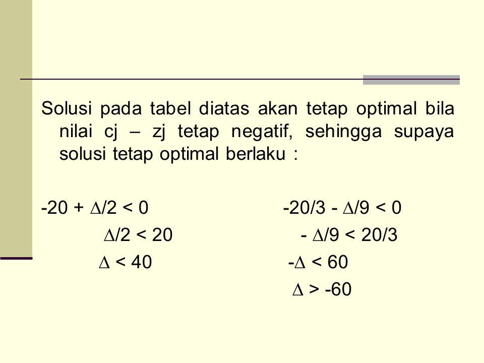 Solusi pada tabel diatas akan tetap optimal bila nilai cj – zj tetap negatif, sehingga supaya solusi tetap optimal berlaku : -20 + ∆/2 < 0 -20/3 - ∆/9 < 0 ∆/2 < 20 - ∆/9 < 20/3 ∆ < 40 -∆ < 60 ∆ > -60