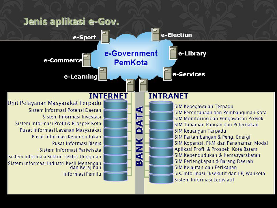 Jenis aplikasi e-Gov. BANK DATA e-Government PemKota INTERNET INTRANET