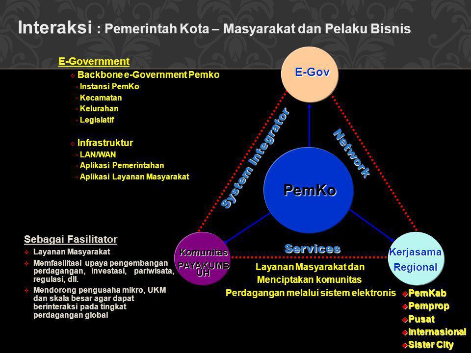 Interaksi : Pemerintah Kota – Masyarakat dan Pelaku Bisnis
