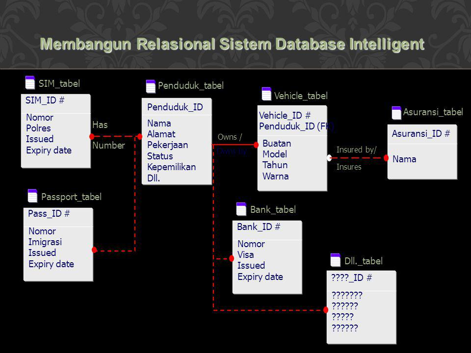 Membangun Relasional Sistem Database Intelligent