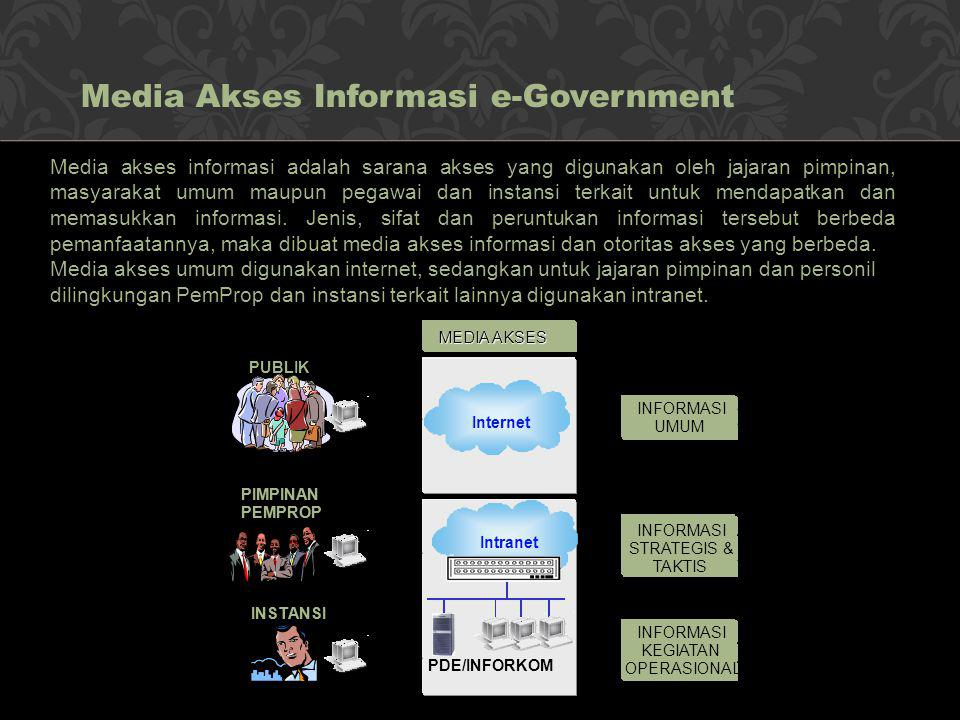 Media Akses Informasi e-Government