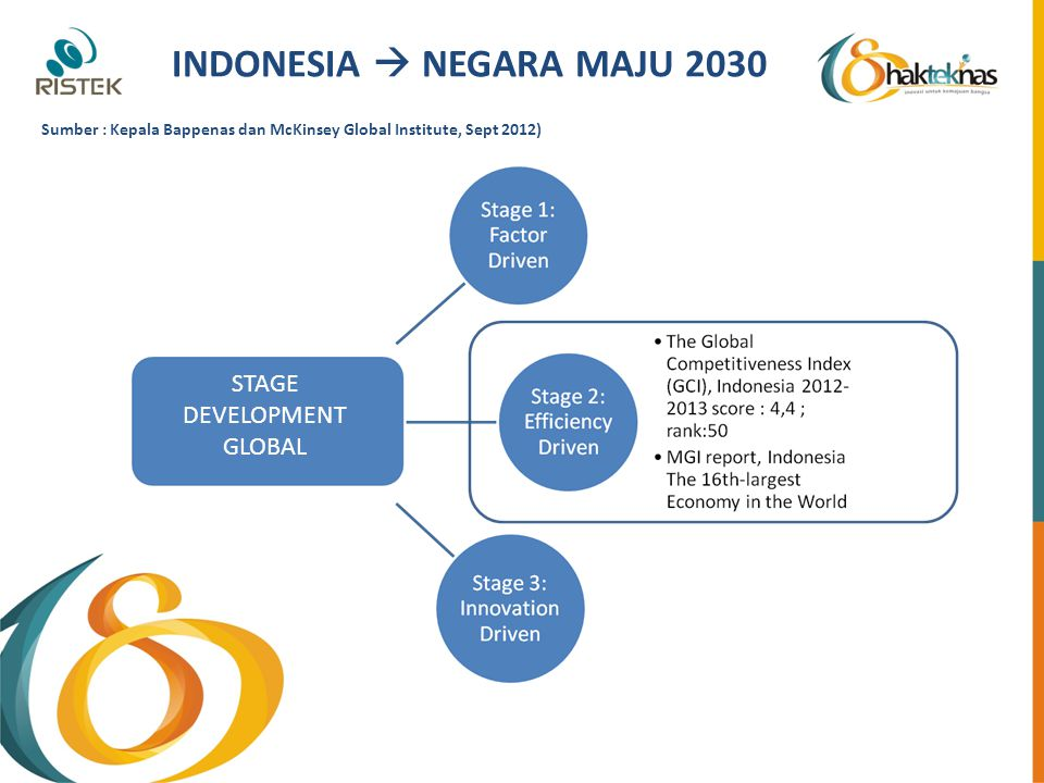 INDONESIA  NEGARA MAJU 2030