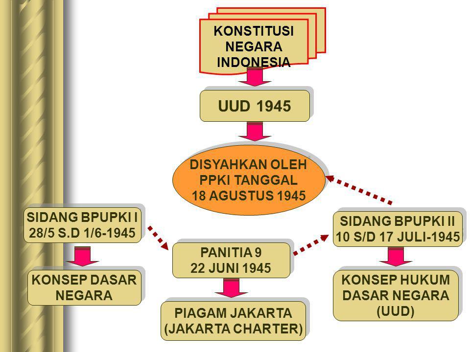 UUD 1945 KONSTITUSI NEGARA INDONESIA DISYAHKAN OLEH PPKI TANGGAL