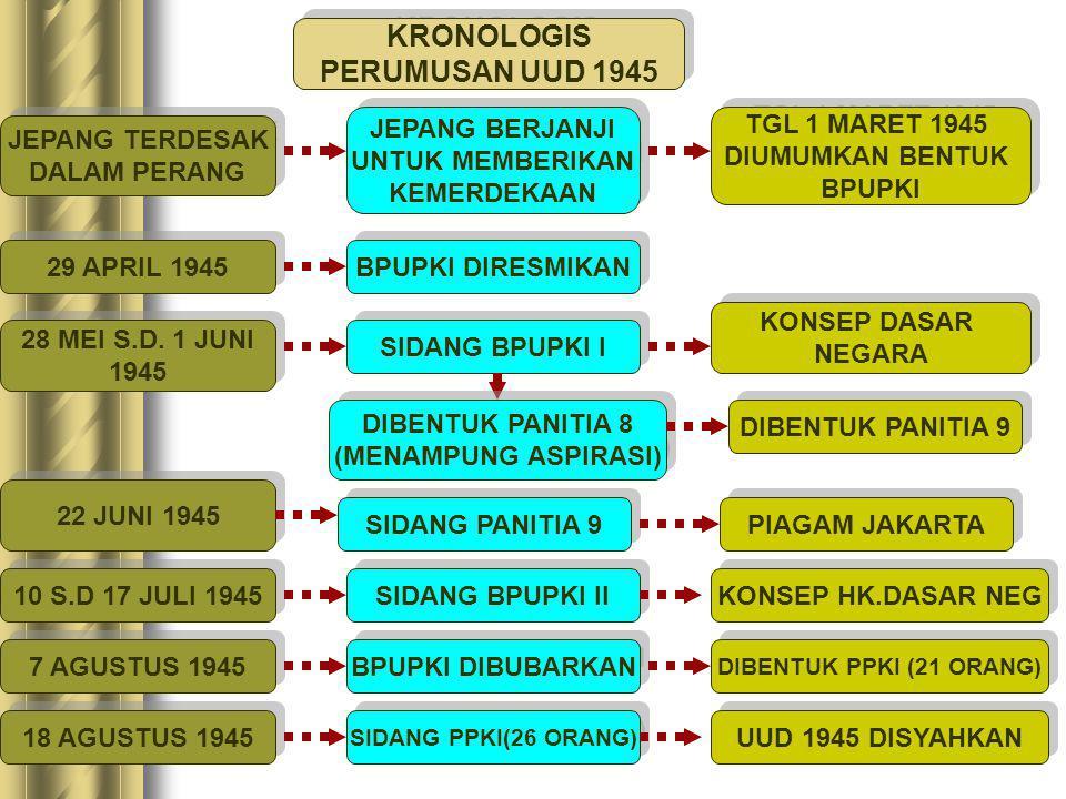 KRONOLOGIS PERUMUSAN UUD 1945