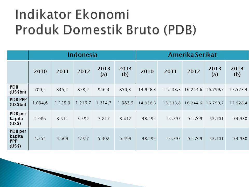 Indikator Ekonomi Produk Domestik Bruto (PDB)