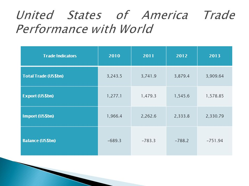United States of America Trade Performance with World