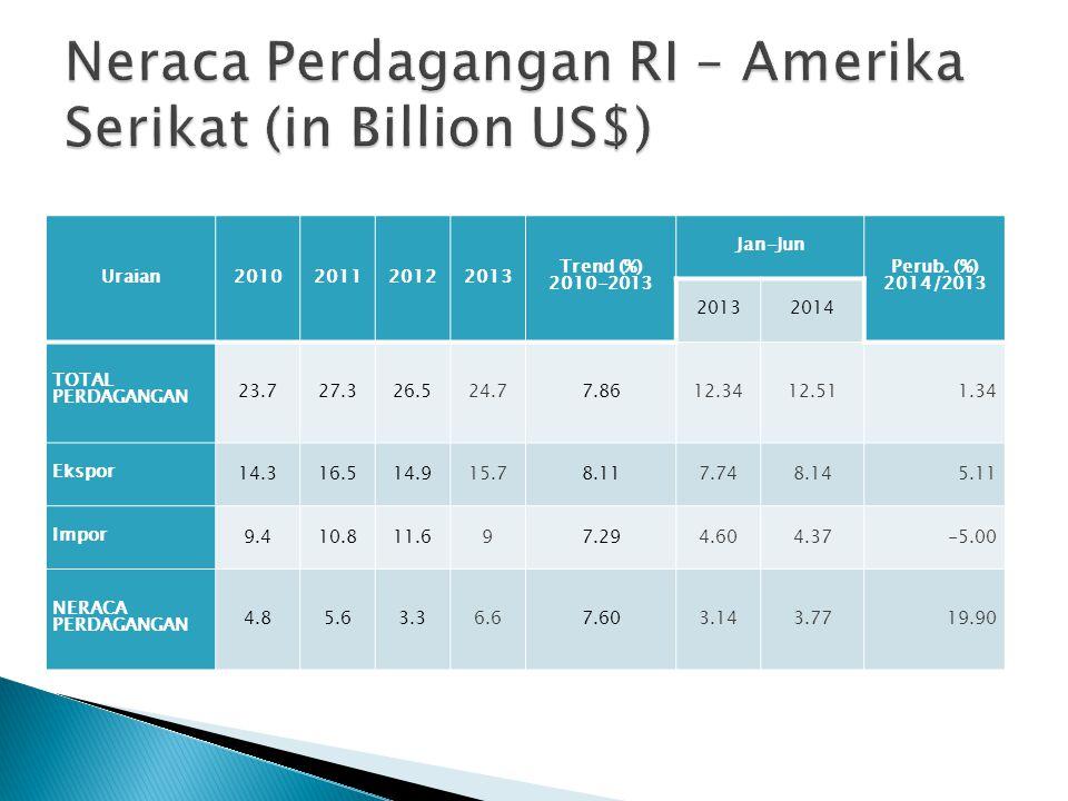 Neraca Perdagangan RI – Amerika Serikat (in Billion US$)