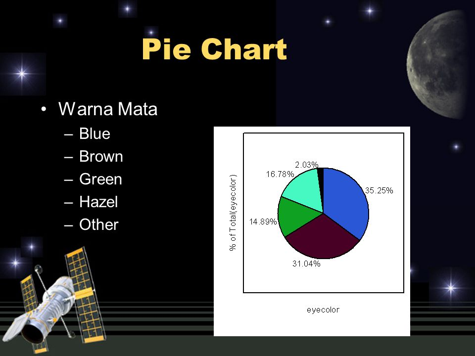 Pie Chart Warna Mata Blue Brown Green Hazel Other