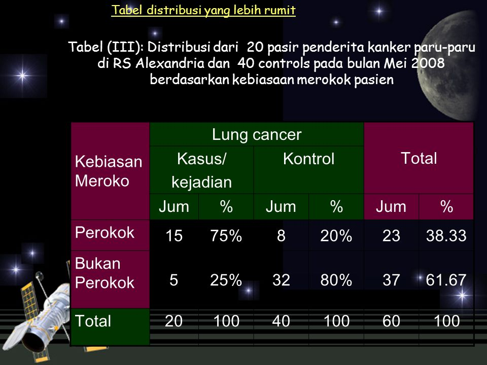 Kebiasan Meroko Lung cancer Total Kasus/ kejadian Kontrol Jum %